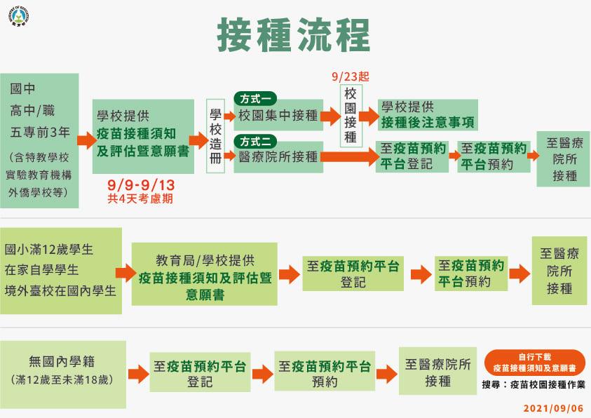 4.【學生接種BNT疫苗】接種流程
