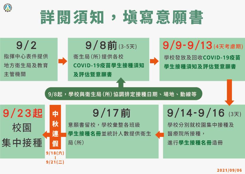 3.【學生接種BNT疫苗】詳閱須知,填寫意願書